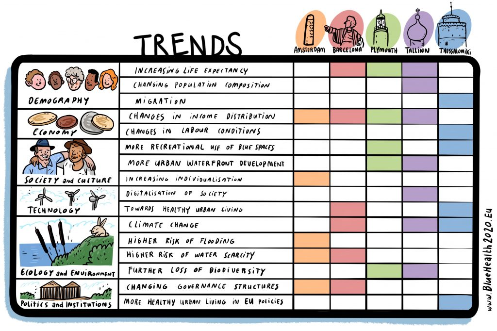 This table shows an overview of the trends rated by each of the scenario cities.