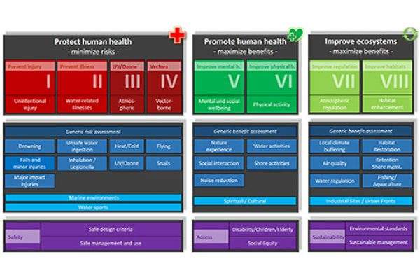 A red green and purple graphic showing the different types of elements included in the DST